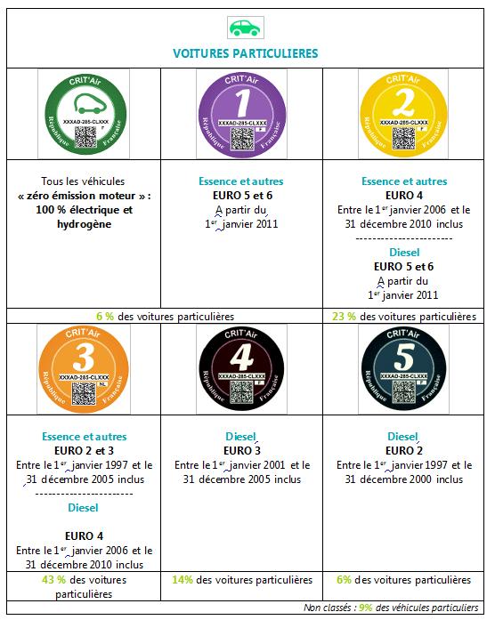tableau_classification_voitures_particulieres
